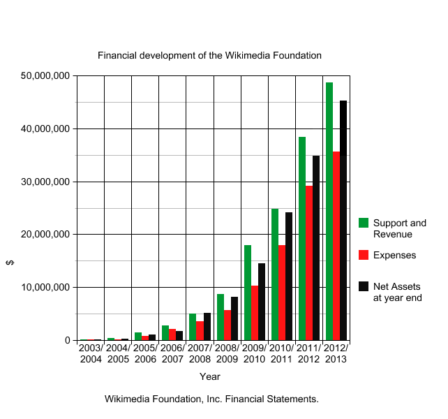 Wikimedia_Foundation_financial_development_2003-2013